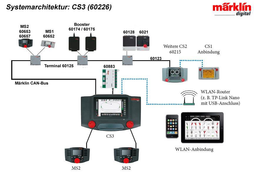 What Is Digital System Design